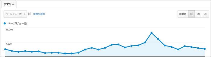 トレンドアフィリエイト2ヶ月目PV数