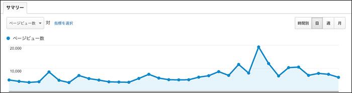 トレンドアフィリエイト3ヶ月目PV数
