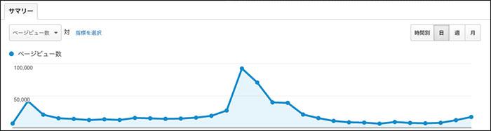 トレンドアフィリエイト4ヶ月目PV数